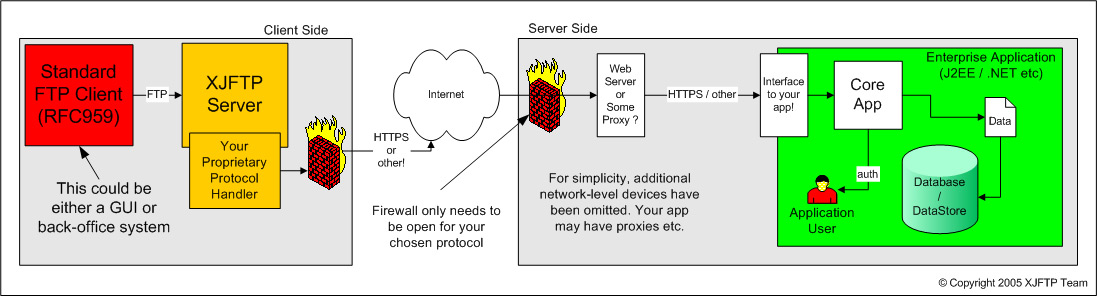 Client Side Full XJFTP Solution Diagram 2