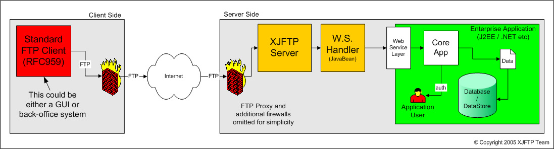 Server Side Replacement with Customer Handler Diagram