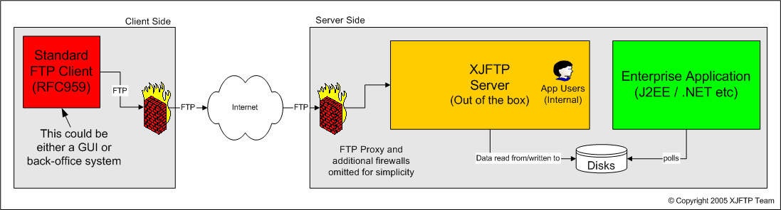 Simple FTP Server Replacement Diagram