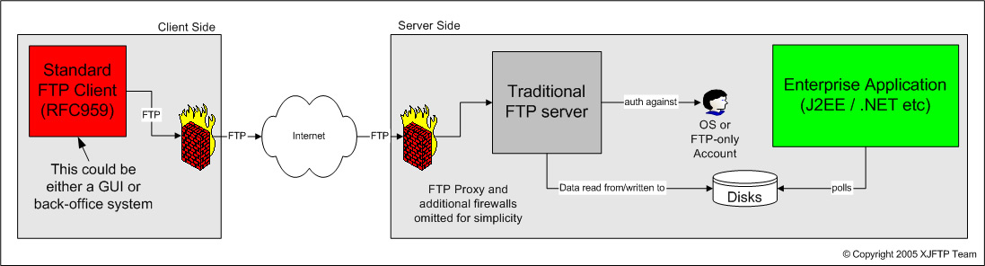 Traditional FTP Diagram
